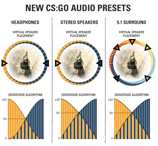 CS:GO - Sound Settings - clutchround com