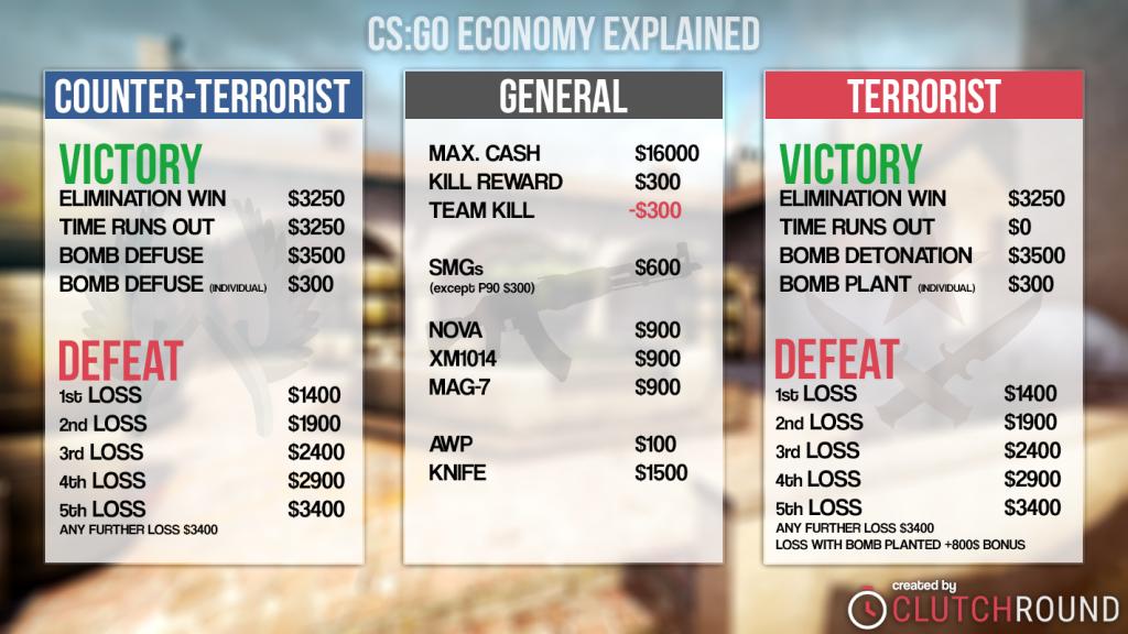 Csgo Money System